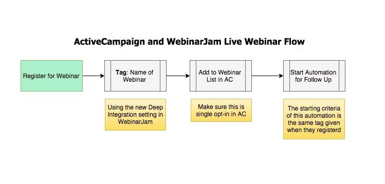Automation Webinars with ActiveCampaign and Webinar Jam