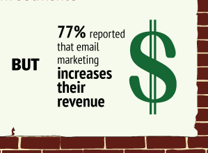 Email Marketing Revenue Increase