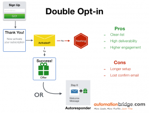 Double Opt-in process