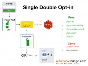 Single, Double Opt-in Process