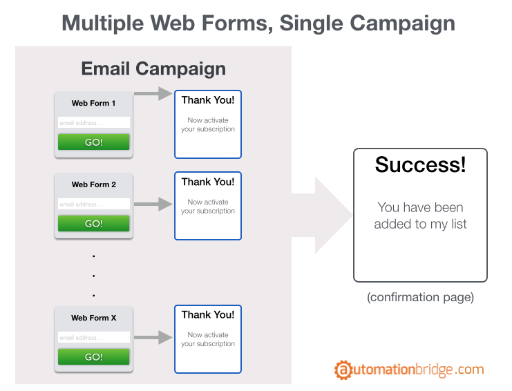 How to create a web form in GetResponse