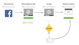 Automated Webinar Follow Up