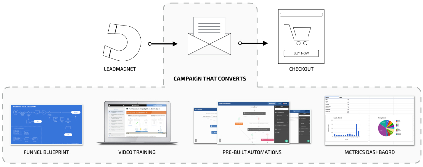 Campaigns That Online Convert Course