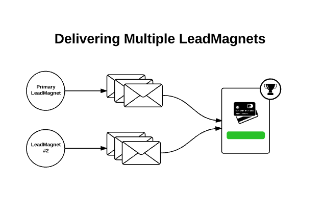 The old way to deliver multiple LeadMagnets