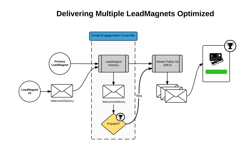 Deliver Multiple LeadMagnets Optiimized
