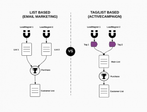 List vs Tags in ActiveCampaign