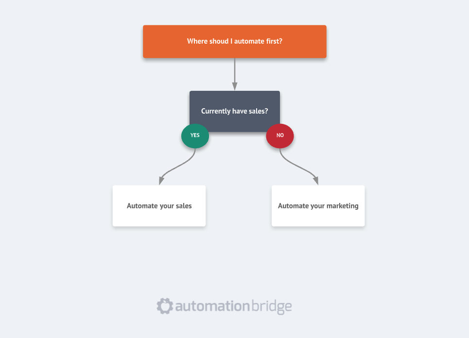 Where to start automation in my business first