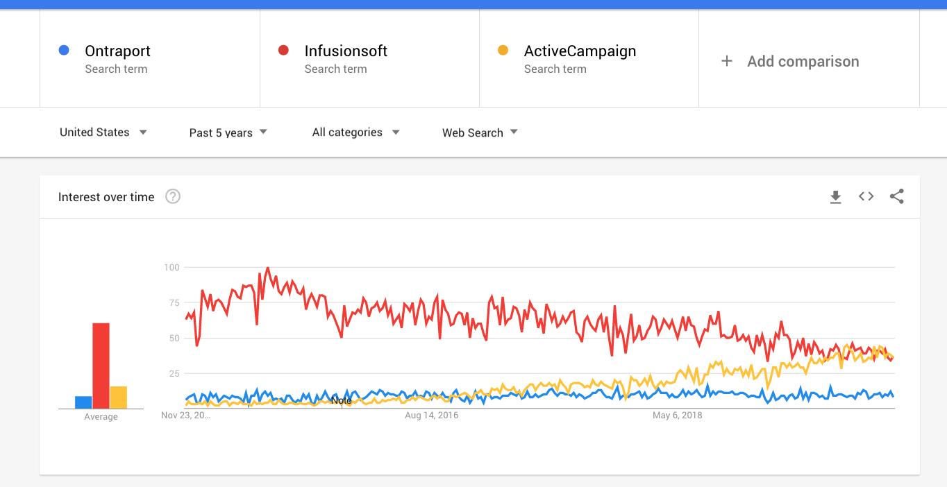 Ontraport Google Trends